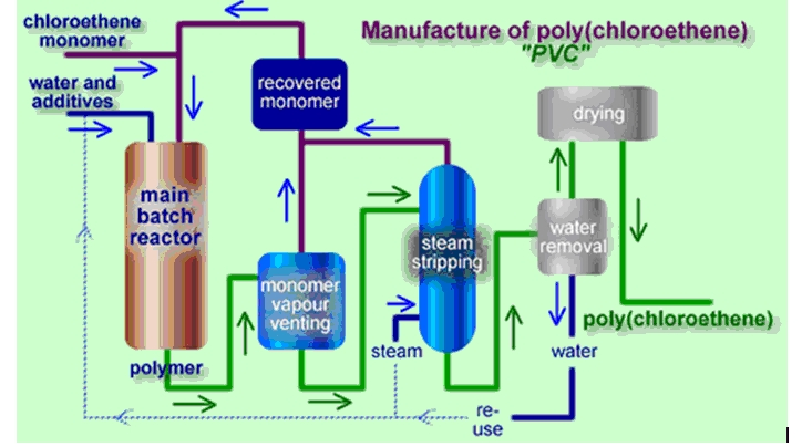 Polymer Manufacturing process